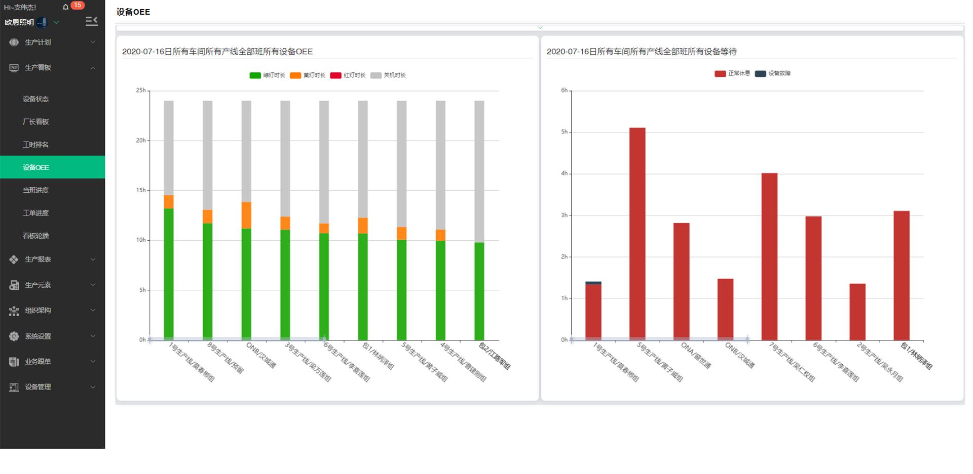 OEE综合效率统计  设备OEE排名 OEE综合效率